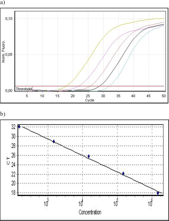Determination of the sensitivity (a) and linearity (b) of species-specific SYBR Green I real-time PCR using hlyA-177-F/R primers for the detection of L. monocytogenes ATCC 13932 strain in the blood samples