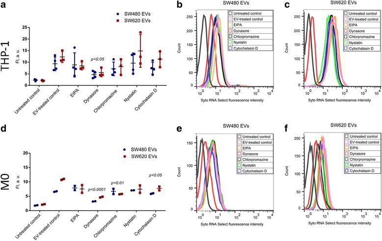 SW480 and SW620-derived EV uptake pathway studies in THP-1 monocytes and M0 macrophages by flow cytometry analysis. a Fluorescence intensity of THP-1 monocytes following incubation with Syto RNA select labelled EV (10 μg/mL) in the presence of uptake inhibitors: 5 μM 5-ethyl-N-isopropyl amiloride (EIPA), 80 μM dynasore hydrate, 10 μM chlorpromazine, 20 μM nystatin and 20 μM cytochalasin D. Untreated cells were used as negative control and EV-treated cells served as positive control. The graph represents mean ± SD (n = 3). b, c Flow cytometry histograms showing fluorescence intensity of THP-1 monocytes following incubation with 10 μg/mL of Syto RNA Select labeled SW480 EVs (b) or SW620 EVs (c) in the presence or absence of the uptake inhibitors. Images are representative of 3 biological replicates. d Flow cytometry analysis of M0 macrophages following incubation with Syto RNA select labelled SW480 and SW620 EVs (10 μg/mL) in the presence of uptake inhibitors: 5 μM 5-ethyl-N-isopropyl amiloride (EIPA), 80 μM dynasore hydrate, 10 μM chlorpromazine, 20 μM nystatin and 20 μM cytochalasin D. Untreated M0 cells were used as a negative control and EV-treated M0 cells served as positive control. The graph represents mean ± SD ( n = 2). e, f Flow cytometry histograms showing fluorescence intensity of M0 macrophages following incubation with 10 μg/mL of Syto RNA Select labeled SW480 EVs (e) or SW620 EVs (f) in the presence or absence of uptake inhibitors. Statistical analysis carried out with a two-way ANOVA test followed by Sidak's post-test. * p ≤ 0.05 vs. EV-treated cells of the respective monocyte-macrophage cell subset