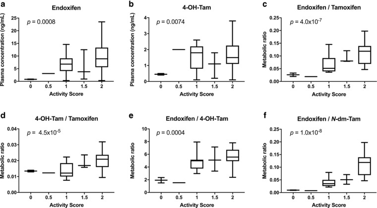The cytochrome P450 ( CYP ) 2D6 activity scores associated with tamoxifen metabolites and metabolic ratios. Activity scores for <t>CYP2D6</t> were associated with steady‐state plasma concentrations of ( a ) endoxifen and ( b ) 4‐hydroxytamoxifen (4‐OH‐Tam). The CYP2D6 activity scores were also associated with metabolic ratios of ( c ) endoxifen/tamoxifen, ( d ) 4‐OH‐Tam/tamoxifen, ( e ) endoxifen/4‐OH‐Tam, and ( f ) endoxifen/N‐desmethyltamoxifen ( N ‐dm‐Tam). Genotype‐phenotype associations with P