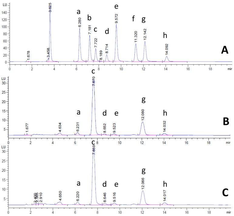 HPLC chromatogram of reference tocotrienols, tocopherols, and natural purple rice bran oils (NPRBOs). ( A ) Mixed reference tocotrienols and tocopherols, including δ-tocotrienol (a), β-tocotrienol (b), γ-tocotrienol (c), α-tocotrienol (d), δ-tocopherol (e), β-tocopherol (f), γ-tocopherol (g), and <t>α-tocopherol;</t> and NPRBOs including ( B ) Khao' Gam Leum-Phua and ( C ) Khao' Gam Pah E-Kaw.