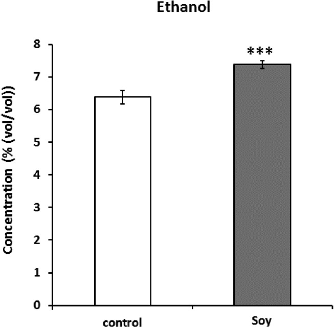 Ethanol concentrations (%(vol/vol)) of the culture of sake yeast added with or without soy glycosylceramide. Sake yeasts were incubated in synthetic medium with or without 40 μg/ml soy glycosylceramide and nonidet P-40 (final 0.0015% v/v) at 15 °C for one week. The ethanol concentration of fermented culture was analyzed using a contact combustion system with an alcohol densitometer. The results are the mean values with standard errors of triplicate independent experiments. The statistical significance of the difference between the averages was assessed using the unpaired one-tailed Student's t -test (***, p