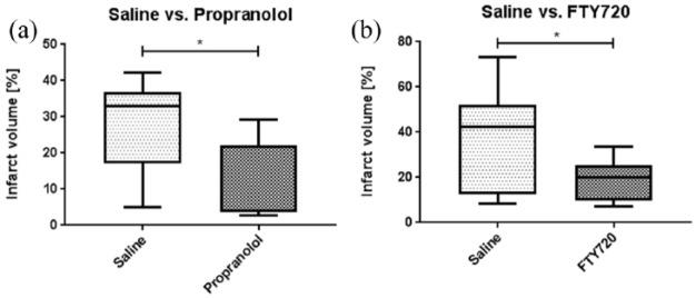 Ischemic lesion size in propranolol-treated (a) FTY720-treated (b) and the respective vehicle-treated control mice with tMCAO of 1 h occlusion time after an observation period of 24 h after tMCAO (propranolol: n = 7, vehicle: n = 9; FTY720: n = 8, vehicle: n = 10). The box boundaries mark the 25th and 75th percentile, the line within the box indicates the mean. Whiskers above and below the box mark the minimum and maximum. Statistical significance was assessed with Student's t test, * p = 0.01. FTY720, <t>fingolimod;</t> tMCAO, transient middle cerebral artery occlusion.