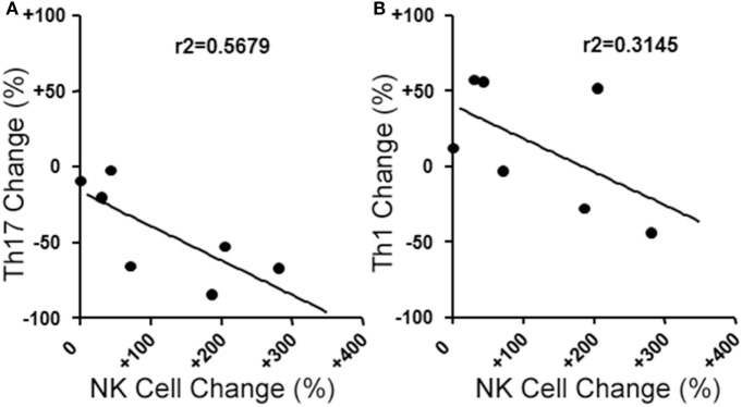 Changes in blood natural killer (NK) cell populations correlate with changes in helper T (Th) cells populations following aHSCT in MS patients. MS patient peripheral blood mononuclear cell (PBMC) samples from baseline (BL) and 12 month post-aHSCT were activated in vitro with anti-CD3, anti-CD28, and Th17 polarizing factors for 4 days. Th17 and Th1 cells were assessed by analysis of cytokine production by intracellular flow cytometry (CD3 + CD4 + IL-17A + IFN-γ − or CD3 + CD4 + IL-17A − IFN-γ + , respectively). The change in frequency of Th17 cells (A) or Th1 cells (B) was plotted against the change in NK cell frequency, and linear regression was performed on the data points. N = 7 patients.
