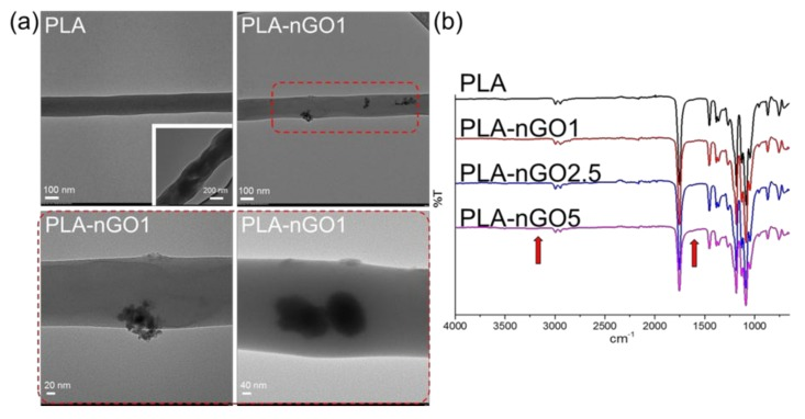 ( a ) TEM images of poly(lactic acid) (PLA) and PLA-nGO1 fibers; ( b ) Fourier transform infrared (FTIR) spectra of PLA, PLA-nGO1, PLA-nGO2.5, and PLA-nGO5 fibers.