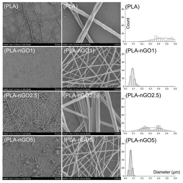 SEM images and the fiber size distribution of PLA, PLA-nGO1, PLA-nGO2.5, and PLA-nGO5 fibers.