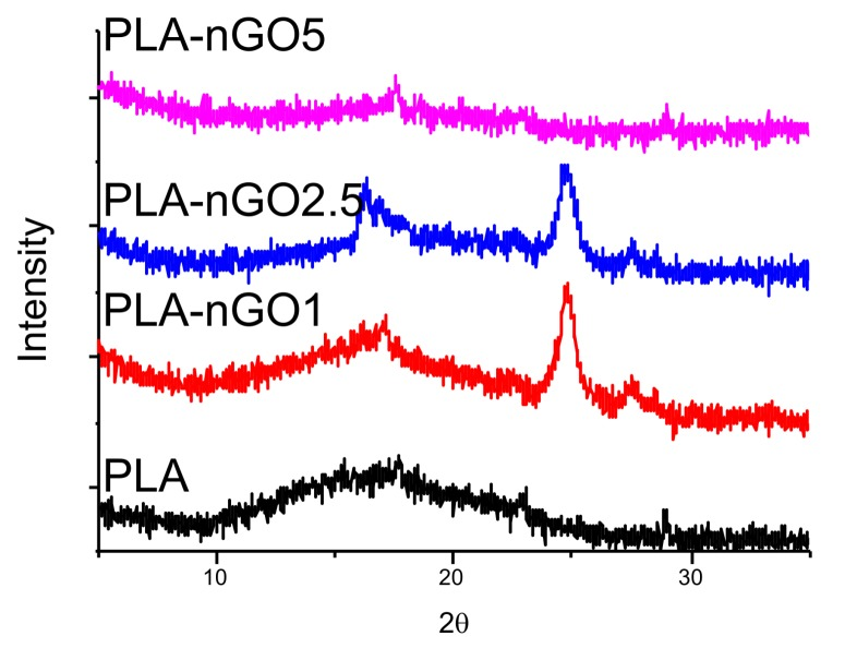 XRD spectra of PLA, PLA-nGO1, PLA-nGO2.5, and PLA-nGO5 fibers.