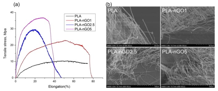 ( a ) Stress-strain curves of PLA, PLA-nGO1, PLA-nGO2.5 and PLA-nGO5 fibers; ( b ) SEM images of PLA, PLA-nGO1, PLA-nGO2.5, and PLA-nGO5 fibers after tensile break.
