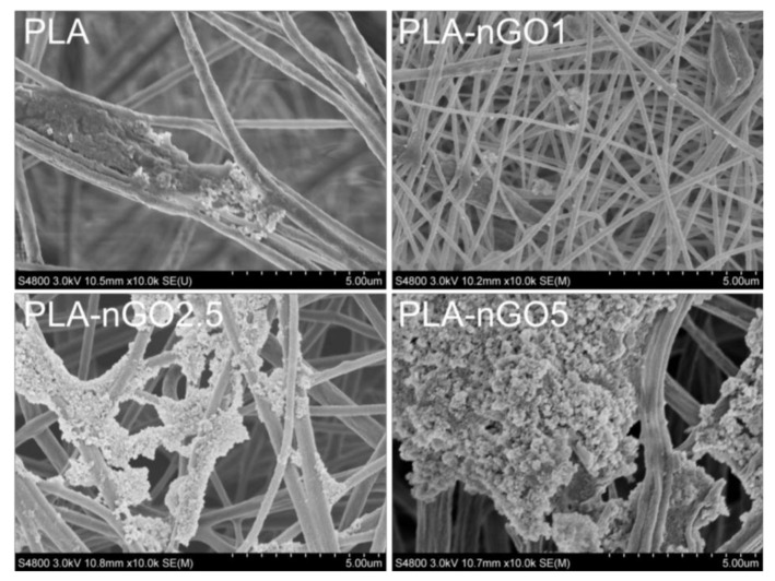 SEM images of PLA, PLA-nGO1, PLA-nGO2.5, and PLA-nGO5 fibers after 24 days of mineralization in SBF.