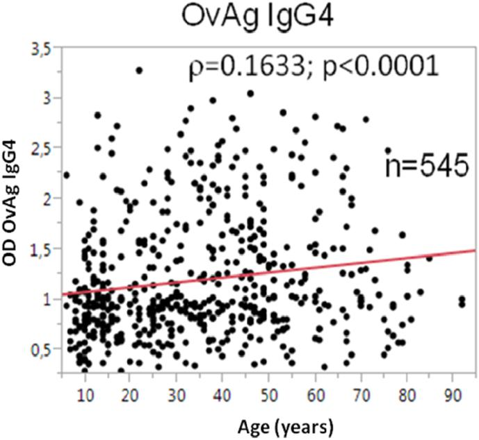 The <t>IgG4</t> responses to O. volvulus -specific antigen (OvAg) in correlation with the age (in years) of the study participants.