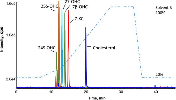 Chromatographic separation of oxysterols and cholesterol mixture (5 ng) in a 48 min run time. <t>24-hydroxycholesterol</t> (385/161: RT = 11.43 min); 25-hydroxycholesterol (385/147: RT = 11.93 min); <t>27-hydroxycholesterol</t> (385/161: RT = 12.88 min); 7β-hydroxycholesterol (385/81: RT = 13.80 min); 7keto-cholesterol (401/196: RT = 14.79 min); cholesterol (369/81: RT = 19.87 min).