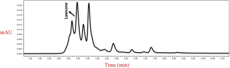 <t>High-performance</t> <t>liquid</t> chromatography–ultraviolet <t>analysis</t> of the Lawsonia inermis extract at 280 nm.