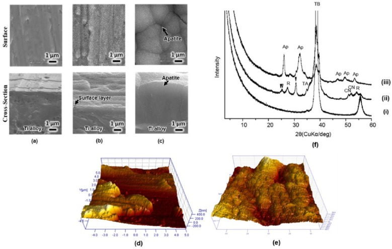 FE-SEM images of the surfaces and cross-sections of GUMMETAL ® (a) untreated, (b) subjected to NaOH, <t>CaCl2,</t> heat and water treatment (BioGum) and (c) subsequently soaked in SBF for 7 days. AFM images of (d) Ti-36Nb-2Ta-3Zr-0.3O alloy untreated and (e) NaOH, CaCl 2 , heat and water treated surfaces. TF-XRD profiles of (f) surfaces of Ti-36Nb-2Ta-3Zr-0.3O alloy: (i) untreated, (ii) subjected to NaOH, CaCl 2 , heat and water treatment and (iii) subsequently soaked in SBF for 7 days.