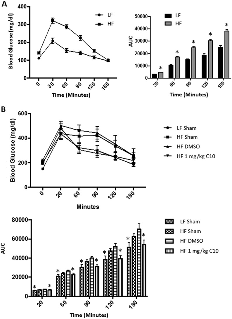 C10 treatment reverses HF diet-induced glucose intolerance. A 3 h intraperitoneal glucose tolerance test was performed just prior to the initiation of treatment (A) and after 12 weeks from the start date of the reversal study (B). (A) At the beginning of the study all HF-fed mice were glucose intolerant compared to LF-fed mice. (B) Following treatment, blood glucose levels remained elevated in the HF sham and HF DMSO groups when compared to the LF sham and HF C10-treated mice. Area under the curve was significantly lower in the C10-treated group when compared to the HF sham and DMSO groups and was nearly indistinguishable from the LF sham group. This indicates that C10 reverses glucose intolerance due to the HF diet feeding. Data points on line graphs indicate mean and error bars indicate +/− s.e.m. and bars on bar graphs indicate mean + s.e.m. Significance was determined using ANOVA followed by Tukey's post hoc analysis for multiple comparison; (A) * Different from LF sham, (B) * Different from HF sham and DMSO groups; P