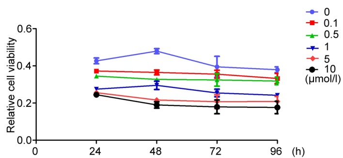 MTT assays. <t>A549</t> cells were treated with increasing concentration of XAV939 (0.1, 0.5, 1,5 and 10 µM) for 24, 4, 72 and 96 h. The result was shown as relative cell viability per concentration at each time point.
