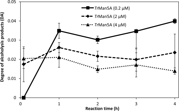 Degree of alcoholysis products (DA) over 0–4 h of incubations with 5 mM M 4 , 25% ( v / v ) 1-hexanol, and 0.2, 2, or 4 μM Tr Man5A. Error bars represent deviations between duplicate samples