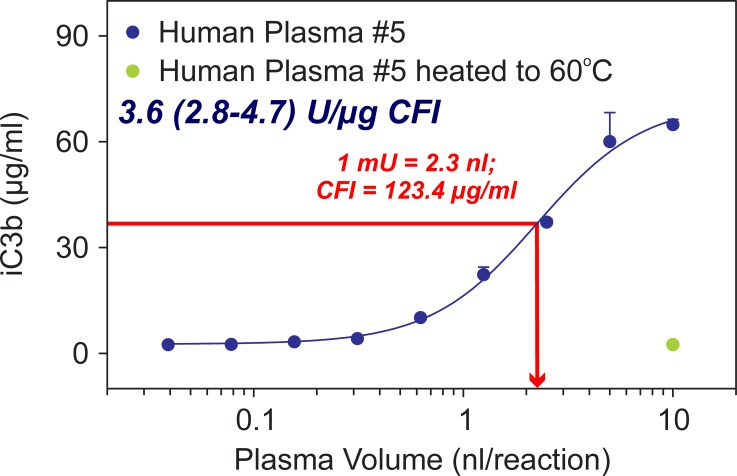 Measurement of CFI bioactivity. CFI bioactivity can be measured in plasma samples using an adapted assay that uses diluted plasma as the source of CFI. CFI bioactivity is temperature sensitive as heating the samples to 60° C abolishes the ability of the sample to generate iC3b (green symbol). Under the configuration of the assay, one can estimate the concentration of plasma that achieve half the amount of iC3b (i.e., 2.3 nl). We define this volume as 1 mU of CFI bioactivity. CFI bioactivity can be measured by determining the concentration of CFI protein in the same sample with an ELISA and correct the activity values by the amount of protein present in the sample, hence CFI bioactivity per unit of protein.