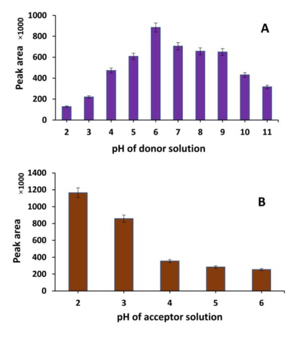 Effect of (A) pH of donor, and (B) acceptor solution on EME efficiency of zolpidem (extraction conditions; concentration in donor: 1 µg/mL, SLM: 2-ethylhexanol, time of extraction: 10 min and voltage: 50 V)