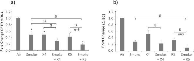 CS and HIV individually and additively suppress CFTR biogenesis and function. NHBE ALI cultures were infected with either R5- (HIV BaL) or X4- (HIV IIIB) tropic strain of HIV and exposed to chronic smoke exposure on days 0, 3, 6 and 9 (air as control). On day 9, total RNA was analyzed for CFTR mRNA by qRT-PCR. Another set of age and lung-matched cultures grown on snapwells were treated similarly and mounted in Ussing chambers on day 9. Cells were mounted in Ussing chambers and Cl - efflux in response to albuterol addition was determined in the presence of amiloride as reported by us earlier 5 . HIV infection and CS individually and additively suppresses CFTR mRNA and function (panels a,b). n = 3 lungs (unless stated otherwise) *significant; S = significant from each other (p