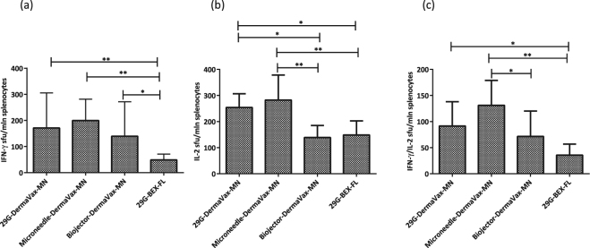 Cellular immune responses after RT gene delivery by intradermal injections with 29 G needles or microneedles with electroporation using penetrating electrodes. BALB/c mice (n = 6–8) were immunized with two intradermal injections with a mixture of Luc/RT1.14opt-in encoding plasmids (1:1 w/w, with a total of 2 × 20 µg DNA per mouse) using an insulin syringe with a 29G needle (29G-Dermavax-MN), microneedles (Micronjet 600, Nanopass) (Microneedle-Dermavax-MN), or a Biojector 2000 (Biojector-Dermavax-MN) and electroporated using Dermavax with multi-needle (MN) electrodes or injected with a mixture of Luc/RT1.14-opt-in encoding plasmids using an insulin syringe with a 29G needle and electroporated with the BEX machine and flat electrodes (29G-BEX-FL). At 21 days post immunization, mice were sacrificed and splenocytes were isolated and subjected to in vitro stimulation with peptide representing aa 528–543 of HIV-1 RT, and cytokine secretion was assessed by dual IFN-γ/IL-2 Fluorospot. The results are shown as the average number of cells, registered as signal-forming units (sfu) per million splenocytes secreting IFN-γ ( a ) IL-2 ( b ) and IFN-γ/IL-2 ( c ) and the error bars represent the SD. All assays were performed in duplicate. *p