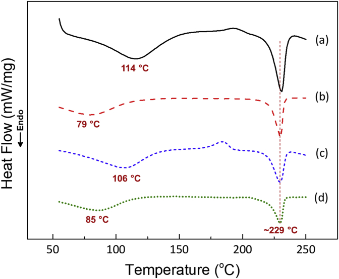 DSC curve of (a) PVA-NF-untreated, (b) PVA-NF-DMF-treated, (c) PVA-NF-methanol treated, and (d) PVA-NF-DMSO treated PVA nanofiber mats at a heating rate of 10 °C/minutes.