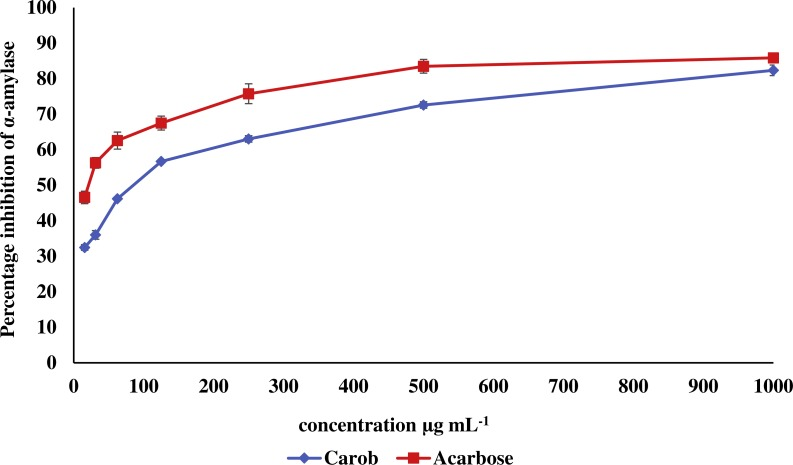 Inhibitory effect of the methanolic extract of carob against α-amylase. The percentage of inhibition of the methanolic carob extract and α-acarbose against against α-amylase. The IC 50 of carob methanolic extract (92.99 ± 0.22 µg mL −1 ) was higher than that of α-acarbose (23.33 ± 0.73 µg mL −1 ) against α-amylase.
