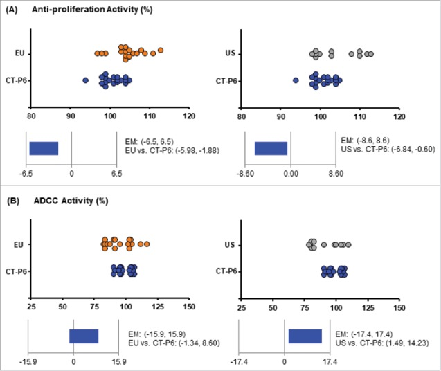 """Scatter plots and equivalence test results for Tier 1 quality attributes. Comparisons of """"CT-P6 vs . EU-Herceptin®"""" and """"CT-P6 vs . US-Herceptin®"""" are shown in left and right, respectively. (A) Scatter plots (up) of relative anti-proliferation activity for CT-P6 (blue dot), EU-Herceptin® (orange dot) and US-Herceptin® (grey dot). Equivalence test results (bottom) are shown with 90% CI of mean difference between the 2 products. (B) Scatter plots (up) of relative ADCC activity for CT-P6 (blue dot), EU-Herceptin® (orange dot) and US-Herceptin® (grey dot). Equivalence test results (bottom) are shown with 90% CI of mean difference between the 2 products."""