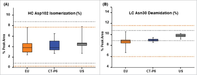 Box plots of (A) HC isoAsp102 and (B) deamidated LC Asn30 levels for CT-P6 (blue), EU-Herceptin® (orange) and USHerceptin® (grey). Orange and grey broken lines represent quality range of EU-Herceptin® and US-Herceptin®, respectively. Box plot shows the interquartile range (box), median (band inside of box), maximum and minimum values (whiskers).