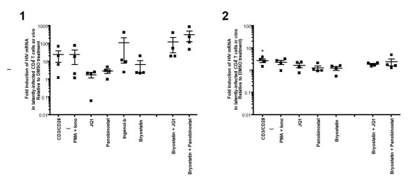 (1)Intracellular HIV-1 mRNA levels in rCD4s, obtained from infected individuals and treated ex vivo with a single LRA or a combination of two LRAs for 24 hours, presented as fold induction relative to DMSO control.