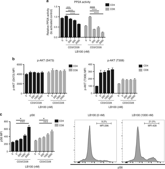 LB-100 inhibits PP2A enzymatic activity and activates the mTORC1 pathway. CD3 T cells were isolated from mice splenocytes and cultured with or without stimulation using immobilized anti-CD3 (10 μg ml −1 ) and soluble anti-CD28 (2 μg ml −1 ). a PP2A enzymatic activity was measured after 3 h of activation. PP2A activity was measured as relative to activated control in presence of LB-100 dose titration. b Flow cytometry analyzing <t>AKT</t> phosphorylated at <t>Thr308</t> (p-AKT(T308)) or Ser473 (p-AKT(S473)) after 3 h of stimulation in presence of LB-100 dose titration. c Flow cytometry analyzing phosphorylated S6 (p-S6) in presence of LB-100 dose titration. * P