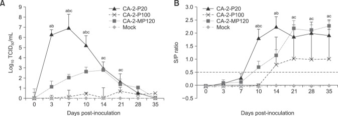 """Virus replication in vivo and seroconversion. (A) Mean levels of viremia of pigs infected with CA-2-P20, CA-2-P100, or CA-2-MP120. TCID 50 , 50% tissue culture infectious dose. (B) Virus-specific antibody response of pigs measured by using a commercial enzyme-linked immunosorbent assay kit. Serum samples were considered positive for antibodies to porcine reproductive and respiratory syndrome virus if the sample:positive (S/P) ratio was equal to or greater than 0.4. Error bars represent SD. """"a"""" denotes a significant difference ( p"""