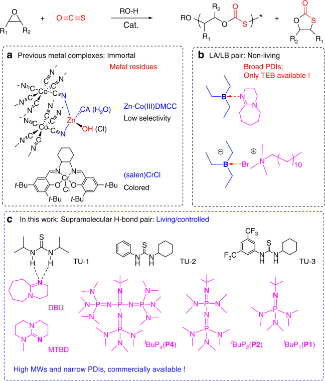 The catalyst systems for COS/epoxide copolymerization. a Metal catalysts (zinc-cobalt(III) double-metal cyanide complexes and (salen)CrX/onium salts), b TEB/LB pairs (triethylborane/Lewis bases), c TU/base pairs in this study (TU-1: diisopropyl thiourea; TU-2: 1-cyclohexyl-3-phenylthiourea; TU-3: 1-[3,5-bis(trifluoromethyl) phenyl]-3-cyclohexylthiourea; DBU: <t>8-diazabicyclo[5.4.0]undec-7-ene;</t> MTBD: N -methyl-1,5,7-triazabicyclododecene; t Bu-P 4 : P4 , 1- tert -butyl-4,4,4-tris(dimethylamino)-2,2-bis [tris(dimethylamino)- phosphoranylidenamino]-2λ5,4λ5-catenadi(phosphazene); t Bu-P 2 : P2 , 1- tert -Butyl-2,2,4,4,4-pentakis(dimethylamino)-2λ5,4λ5-catenadi(phosphazene); and t Bu-P 1 : P1 , tert -butylimino-tris(dimethylamino) phosphorene)
