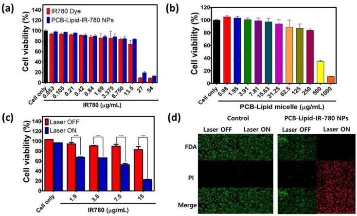 Cytotoxicity of PCB-lipid–IR-780-NP-treated TC-1 cells postirradiation with NIR laser. ( a ) Cell viability of TC-1 cells treated with PCB-lipid–IR-780 NPs at varying concentrations of IR-780; ( b ) cell viability of TC-1 cells treated with different concentrations of PCB-lipid micellar NPs; ( c ) cell viability of TC-1 cells treated with PCB-lipid–IR-780 NPs at varying concentrations of IR-780 and irradiated with 808-nm laser at 2 W/cm 2 for 5 min; and ( d ) live/dead cell assay of TC-1 treated with PCB-lipid–IR-780 NPs and irradiated with 808-nm laser at 2 W/cm 2 for 5 min. FDA: fluorescein diacetate; PI: propidium iodide. n = 4, SEM, *** p ≤ 0.001.