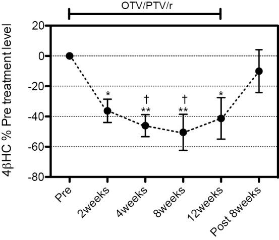 The Serum 4βHC concentrations in the <t>OTV/PTV/r</t> treated cohort. The changes in the serum 4βHC levels during OTV/PTV/r treatment (indicated as a percent of the pre-treatment level, Mean ± SEM). *p