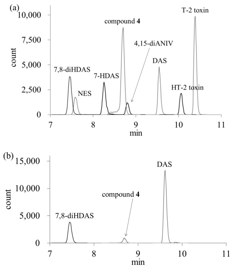 LC-MS/MS chromatograms of a standard solution ( a ) and a contaminated Job's tears product ( b ). The concentration of each analyte was 5 µg/L. The retention times of 7,8-diHDAS, NES, 7-HDAS, compound 4 , 4,15-diANIV, 4,15-DAS, HT-2 toxin and T-2 toxin were 7.4, 7.6, 8.2, 8.7, 8.8, 9.6, 10.1 and 10.3 min, respectively.