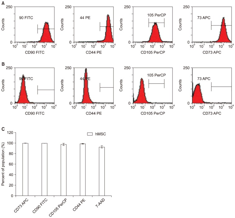 MSC expansion from cryopreserved UCT expresses CD73, CD90 and <t>CD105</t> cell surface markers. MSC expanded from cryopreserved UCT sections were harvested and screened by flow cytometry for (A) positive CD90, CD73, CD105 and CD44 and checked against (B) negative isotype CD90, CD73, CD105 and CD44. (C) Combined positive CD90, CD73, CD105 and CD44 population for MSC expansion from fresh and frozen are presented as percent mean±SD from n=6.