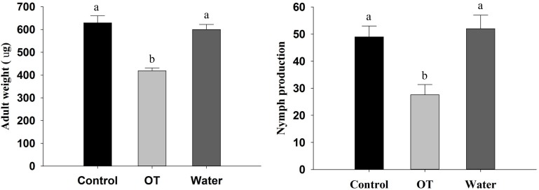 Performance of M. persicae reared on β-ocimene treated and control Chinese cabbages. OT, β-ocimene treated Chinese cabbage; CK, CH 2 Cl 2 treated Chinese cabbage; Water, water treated Chinese cabbage, which was used as negative control. Different letters over the bars designate a significant difference at P