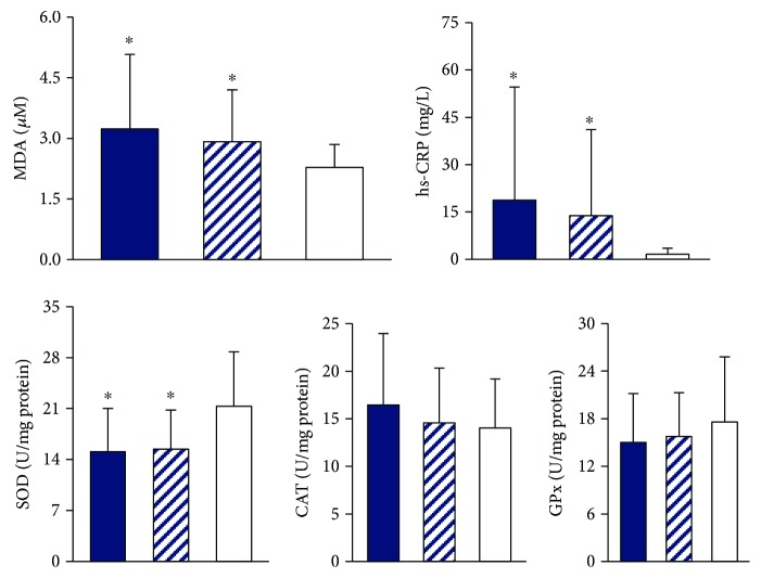 Levels for oxidative stress, inflammatory markers, and antioxidant enzyme activities based on areca nut use. CAT, catalase activity; MDA, malondialdehyde; GPx, glutathione peroxidase; hs-CRP, high-sensitivity C-reactive protein; SOD, superoxide dismutase. ∗ Values were significantly different from subjects who never chewed areca nut. (Blue-colored bar) current chewers, (striped bar) former chewers, and (white bar) never chewers.