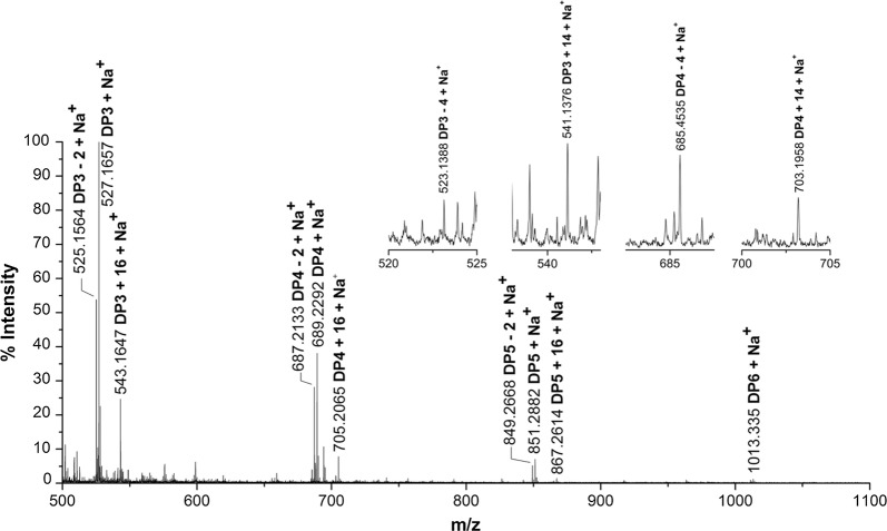Identification of CtPMO1 soluble reaction products with PASC as substrate using MALDI-TOF–MS. Soluble reaction products upon incubation of 0.5% PASC with CtPMO1 in 10 mM HAc-NH 4 Ac (pH 5.0) and 1 mM ascorbate at 50 °C for 48 h
