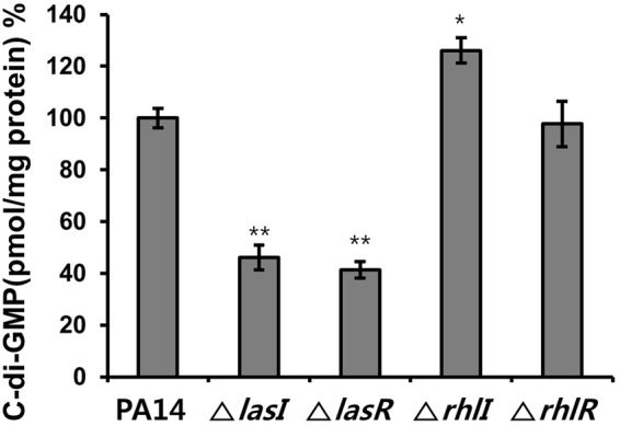 C-di-GMP levels in P . aeruginosa QS mutants. The cellular c-di-GMP concentration in biofilm cells of P . aeruginosa QS mutants ( lasI , lasR , rhlI , rhlR mutants) cultured for 9 h was compared with those in wild-type PA14. Three independent experiments were performed in triplicate, and the mean ± SD values are displayed in each bar. * P