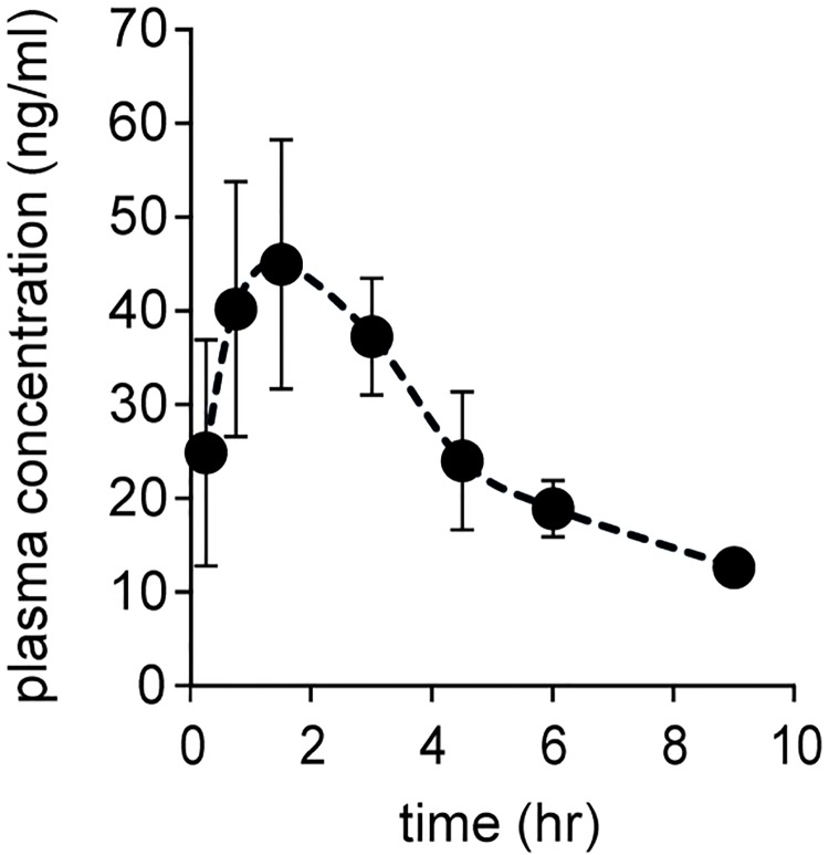 Time course for the plasma concentration of SK14-061a after oral administration at a dose of 1 mg/kg in rats. Venous blood samples were collected at 15 min, 45 min, 90 min, 3, 4.5, 6 and 9 hr after oral administration. The SK14-061a concentrations in plasma were measured by LC-MS combined with the SPE method. The values are the mean ± SD. (n = 4).