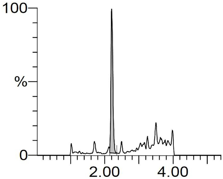 LC-MS chromatograms of SK14-061a in urine. Urine samples were collected in a metabolic cage and were pretreated on an SPE column (Waters Oasis MCX 96 well plate) for extracting SK14-061a as described in the Materials and Methods section.