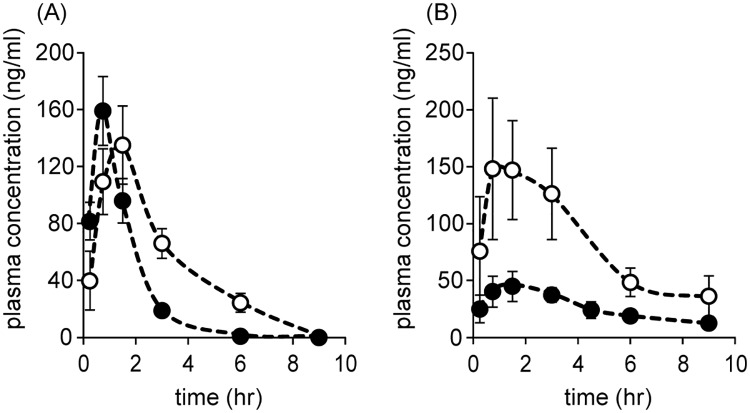 (A) Time course for the plasma concentration of ETV after an oral administration of ETV alone (closed circle) or combination with SK14-061a (open circle) at doses of 1 mg/kg in rats. (B) Time course for the concentration of SK14-061a in plasma after the oral administration of SK14-061a alone (closed circle) or combination with ETV (open circle) at doses of 1 mg/kg in rats. Venous blood samples were collected at 15 min, 45 min, 90 min, 3, 6 and 9 hr after administration. The SK14-061a and ETV concentrations in plasma were measured using LC-MS with the SPE method. The data for SK14-061a alone are quoted from Fig 3 . The values are the mean ± SD. (n = 4).