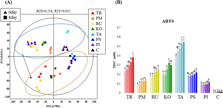(A) Principal component analysis score plot derived from UHPLC-LTQ-IT-MS/MS datasets displaying a variance between unfermented (0 day) and fermented (8 days) samples, and (B) antioxidant activity assays, where each of the five columns indicates average 2,2′-azino-bis (3-ethylbenzothiazoline-6-sulfonic acid) (ABTS) activity for 0-, 2-, 4-, 6-, and 8-day fermented Acer extracts. TR: Acer triflorum ; PM: Acer pictum subsp. mono ; BU: Acer buergerianum ; KO: Acer komarovii ; TA: Acer tataricum ; PS: Acer pseudosieboldianum ; PI: Acer pictum ; PA: Acer palmatum ; C: control (only broth).