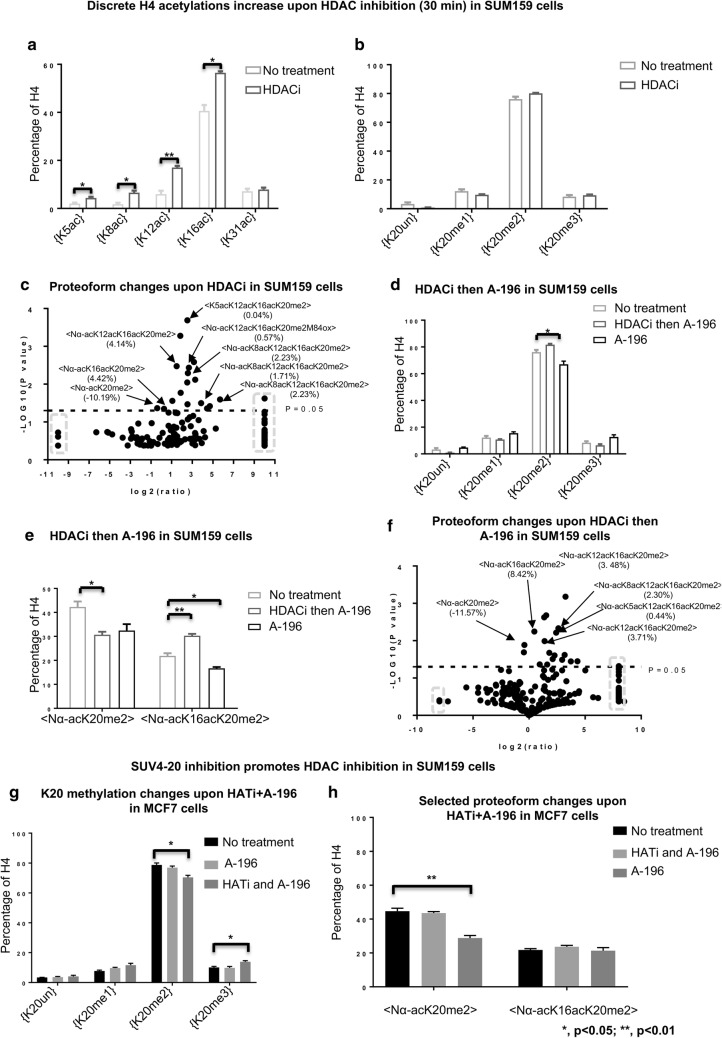 HDAC inhibition diminishes the effects of <t>SUV4-20</t> inhibition in typically prone SUM159 cells, while <t>HATi</t> facilitates SUV4-20 inhibition in typically resistant MCF7 cells. a Discrete H4 acetylations are increased rapidly upon HDAC inhibition. b Relative abundance of H4{K20me2} is not decreased in HDACi pretreated SUM159 cells. c Volcano plot of changes in proteoform abundance in SUM159 cells upon HDAC inhibition. Data points in the gray dashed squares indicate infinity fold change. d HDACi diminishes the effects of SUV4-20 inhibition on discrete H4{K20me2}. e The effect of HDACi then SUV4-20 inhibition on the abundance of