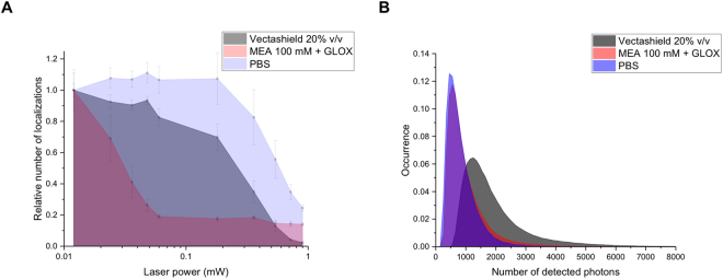 Comparison of the photophysical properties of overexpressed mEos2 in aqueous buffer (PBS), in the standard imaging buffer of thiols with oxygen scavenging system (MEA 100 mM + GLOX) and in the Vectashield mounting medium. ( A ) Relative number of localizations as a function of the UV laser power. A single cell was first imaged for 30 s with the 561 nm laser to bleach already activated mEos2. The same cell was then imaged using the 405 and 561 nm lasers for 30 s. Each point corresponds to number of detected localizations over 30 s for different UV laser power. All the points were normalized by the number of localizations measured during the first 30 s. ( B ) Number of detected photons per molecule per frame (integration time: 30 ms). The mode values are 500, 550 and 1250 photons for PBS, MEA + GLOX and Vectashield respectively. The median number of photons are 711, 793 and 1602 photons for PBS, MEA + GLOX and Vectashield respectively. These results ( A and B ) were obtained from the average of 5 different cells for each condition.