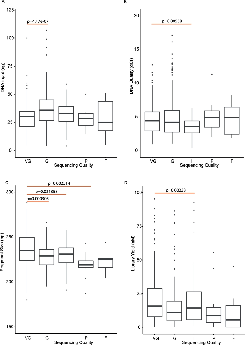 Features of the sequencing libraries. Boxplots showing different features of input DNA and library yield relative to the different library qualities. A. Input DNA. B. Quality of input DNA inferred from ΔCt. C. Fragment size of libraries. D. Library yield. VG = very good, G = good, I = intermediate, P = poor, F = fail.
