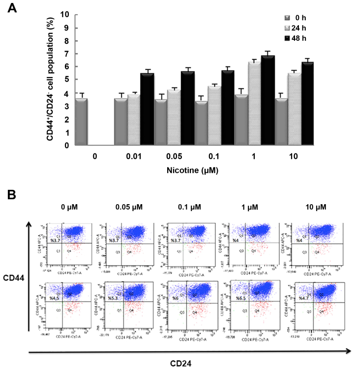 Effect of various concentrations of nicotine on <t>CD44</t> + CD24 − cell population. (A) Percentage of stem cells (CD44 + /CD24 − ) in the MCF-7 cell population was determined by flow <t>cytometry</t> analysis. (B) Expression patterns of CD24 and CD44 in MCF-7 cells were analyzed by flow cytometry for 24 and 48 h. Anti-CD24 antibody labeled with PE-Cy7 and anti-CD44 antibody labeled with <t>APC</t> were applied to the analysis. Gates are based on the isotype control corresponding to each cell line. PE-Cy7, phycoerythrin-cyanine 7; APC, <t>allophycocyanin;</t> CD, cluster of differentiation.