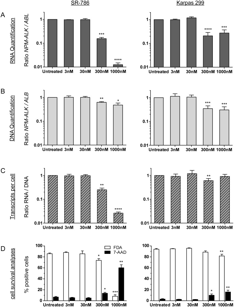 NPM-ALK quantification after crizotinib treatment in vitro Parallel quantification of NPM-ALK fusion transcript (A) and fusion gene (B) copies and cell survival analyses (D) after treatment of ALK-positive ALCL cell lines (SR-786 or Karpas 299) mixed 1:100 with an ALK-negative lymphoma cell line (DG75) with crizotinib for 72 h. Transcripts per cell were calculated based on quantified RNA and DNA copies (C) . Experiments were repeated three or five times for SR-786 and Karpas 299, respectively. ( **** p