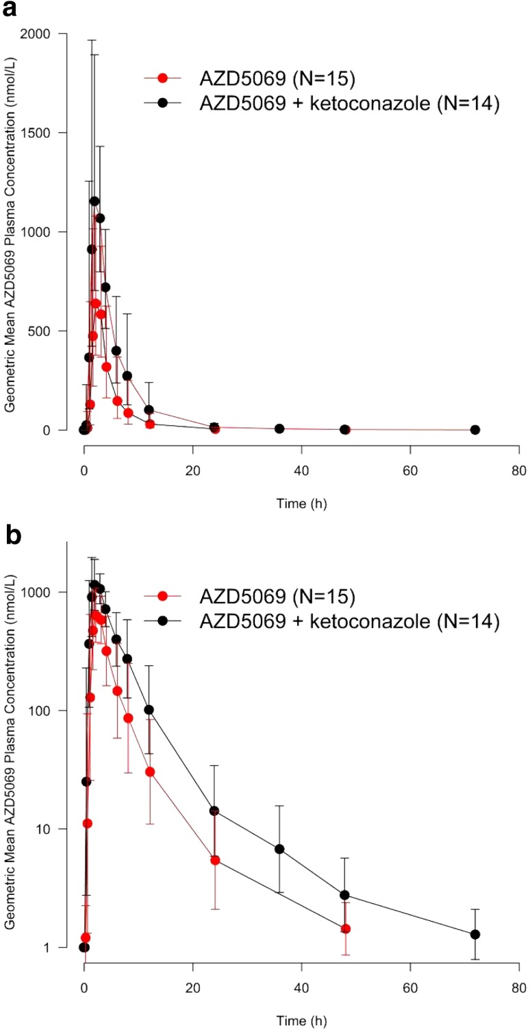 Geometric mean (± SD) plasma concentration versus time profiles of AZD5069 when administered alone on Day 1 and in combination with <t>ketoconazole</t> on Day 3 of a 5-day treatment period with ketoconazole 400 mg daily (DDI study) on a linear scale ( a ) and a log scale ( b )
