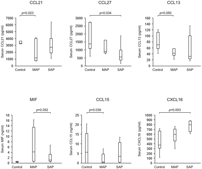 Serum cytokine/chemokine array in patients with AP. Serum levels of six chemokines, among 40 cytokines/chemokines investigated, were significantly altered in MAP and SAP patients. Serum levels of CCL21, CCL13, and CCL15 in MAP were significantly lower in patients than in controls. Serum levels of MIF were significantly lower in SAP patients than in MAP patients. Serum levels of CCL27 were significantly lower in SAP patients than in control patients. Serum levels of CXCL16 were significantly higher in SAP patients than in control patients. When Bonferroni method was adopted to correct multiple testing problem, only CXCL16 level was revealed to have a significant difference. MAP, mild acute pancreatitis; SAP, severe acute pancreatitis. Results were shown as mean ± SD.